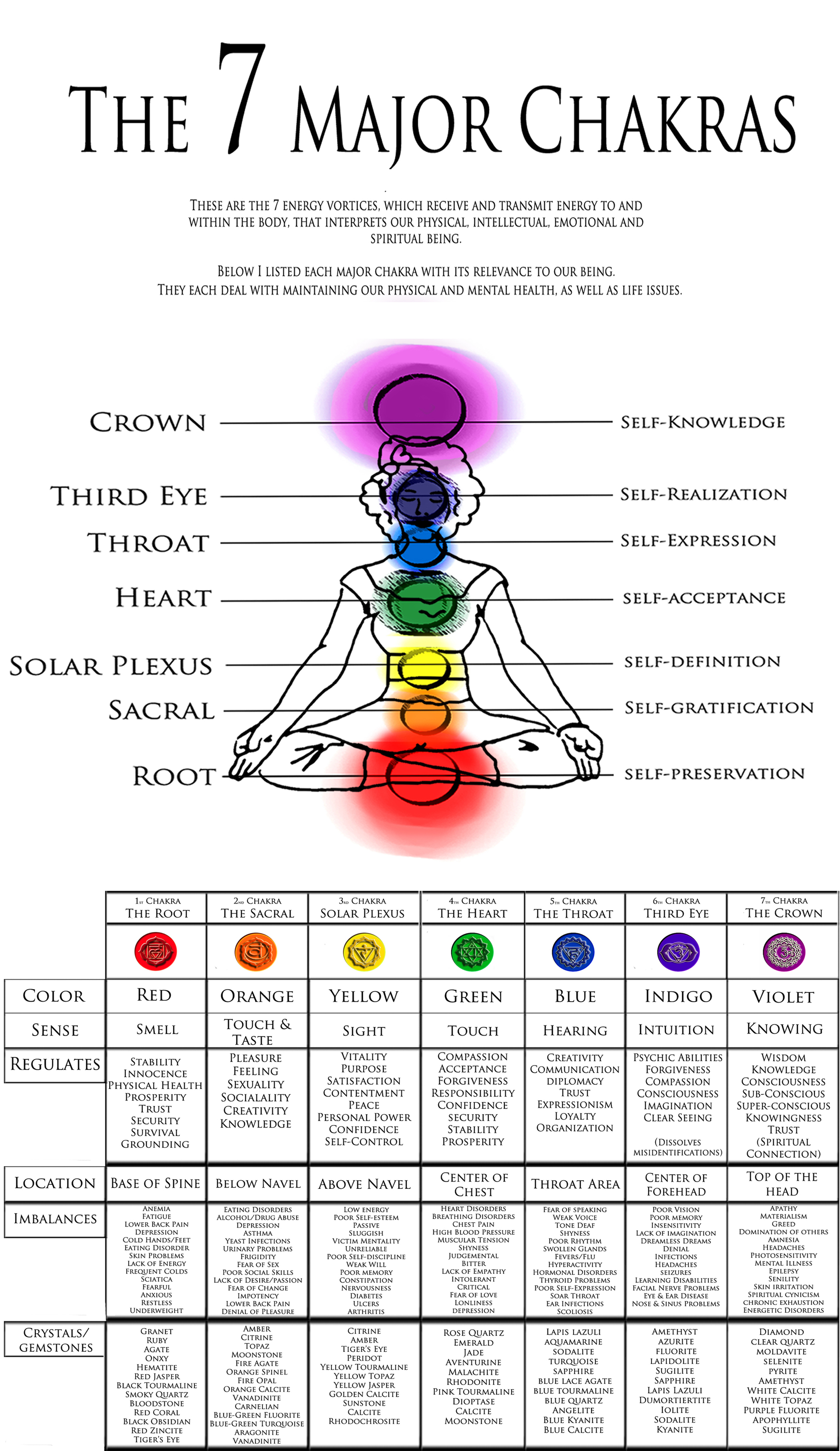 The 7 Major Chakras  U2013 The Reality Of One